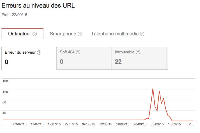courbes erreurs d'URL par Google