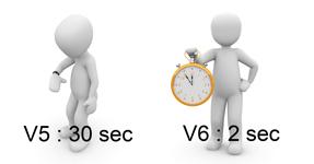 Temps d'activation d'une série de catégories
